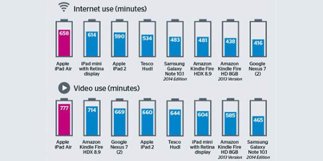 Время работы аккумуляторов планшетов