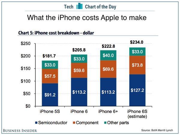 Реальная стоимость iPhone 6S